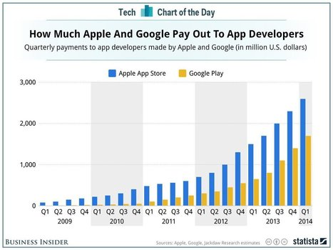 App Revenue : Android is closing the gap on Apple, but still far behind. | Online Mobile and Videos | Scoop.it