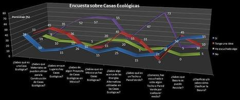 CASAS ECOLÓGICAS | Casas Ecológicas | Scoop.it