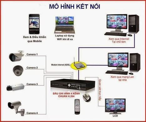 Lắp đặt camera giá rẻ ở Hà Nội | Lắp Đặt Camera Quan Sát | lắp đặt camera quan sát giá rẻ tại Hà Nội | Scoop.it