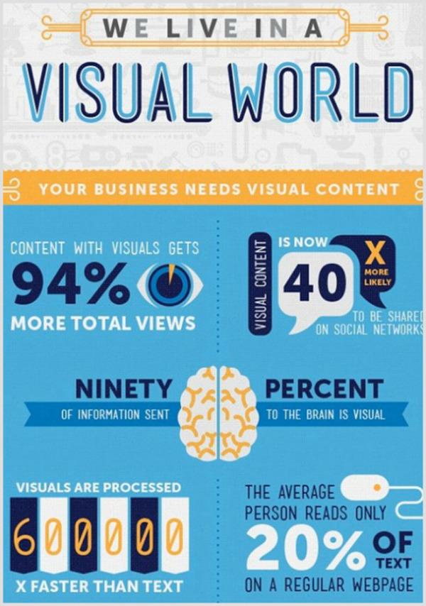 L'importance des images dans une stratégie web marketing [Infographie] | AUTOVEILLE | Logiciel de veille | Search engine optimization : SEO | Scoop.it