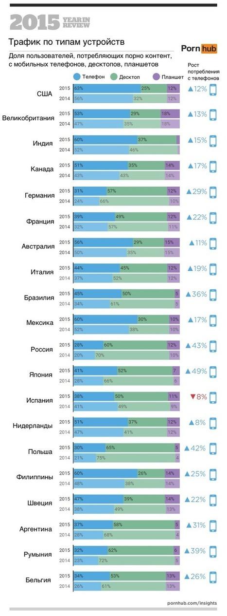 Число просмотров порно с мобильных устройств выросло на 18% — GetMobian | World of #SEO, #SMM, #ContentMarketing, #DigitalMarketing | Scoop.it