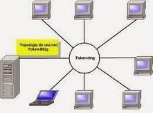 Redes Informaticas: Topologias de Redes 3 | MSI | Scoop.it
