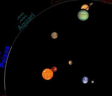 La revolució copernicana | Sistema Solar | Scoop.it