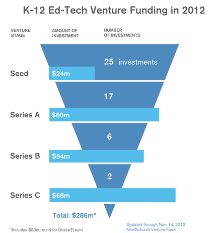A closer look at edtech funding for K-12 startups: NewSchools Venture Fund | Edu Tech For Development | Scoop.it