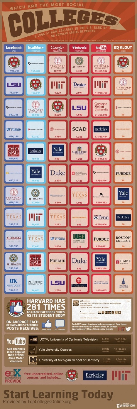 Which Are the Most Social Colleges? [INFOGRAPHIC] | Business Futures | Scoop.it
