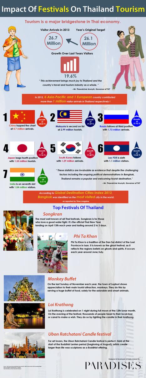 Impact Of Festivals On Thiland Tourism | Best Hotel Deals & Bidding Site | Scoop.it