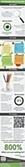 Infographie | Les réseaux sociaux représentent 18 % du temps de ... - Emarketing | Marketing & Hôpital | Scoop.it