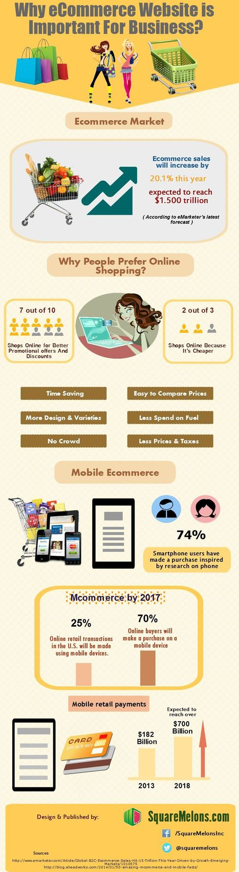 Why ecommerce website is important for business? | Web Design, Web Development , SEO, Mobile App Topics | Scoop.it