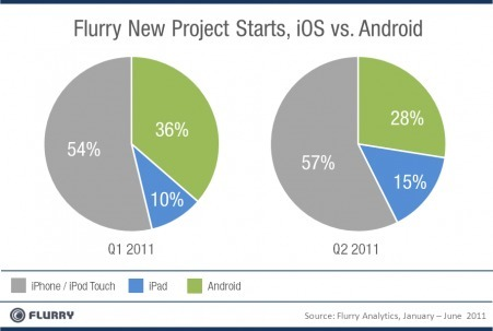 Flurry: iPad, Verizon iPhone took wind out of Android sails - CNNMoney | Publishing Digital Book Apps for Kids | Scoop.it
