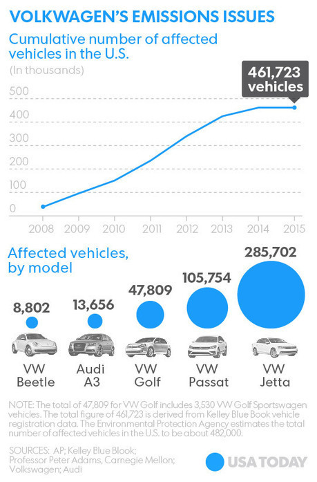 Top VW exec warns emissions crisis could kill company | Crisis prevention | Scoop.it