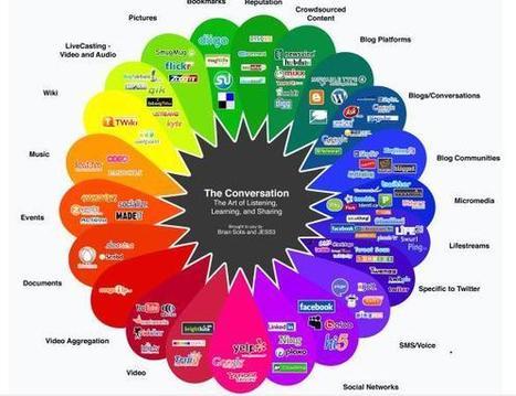 social-media-converstion-flower-brian-solis1.jpg (585x450 pixels) | 1-MegaAulas - Ferramentas Educativas WEB 2.0 | Scoop.it