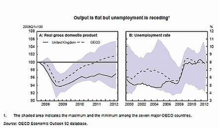 United Kingdom:- Economic Survey of the United Kingdom 2013 - Organisation for Economic Co-operation and Development | A2 Economics | Scoop.it