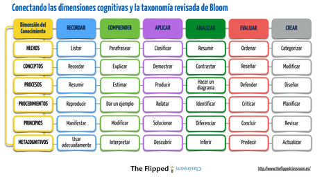 Conectando las dimensiones cognitivas y la taxonomía revisada de Bloom | Nire interesak - Me interesa | Scoop.it