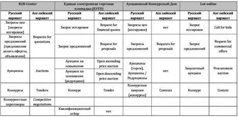 Станиславский А.Р. Определение торговых процедур на ... | B2B | Scoop.it