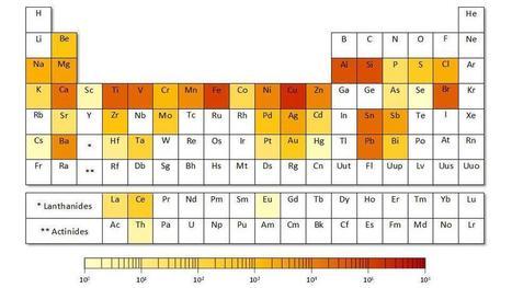 Le tableau périodique des éléments dont la Terre va manquer | Biodiversité & RSE | Scoop.it