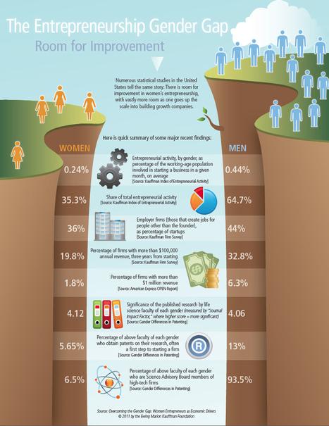Infographic: Overcoming the Gender Gap: Women Entrepreneurs as Economic Drivers | Femininity vs. Masculinity | Scoop.it
