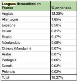 RECRUTEMENT - Faut-il parler une langue étrangère pour trouver ... - Le Petit Journal   Language  learning tools & issues   Scoop.it