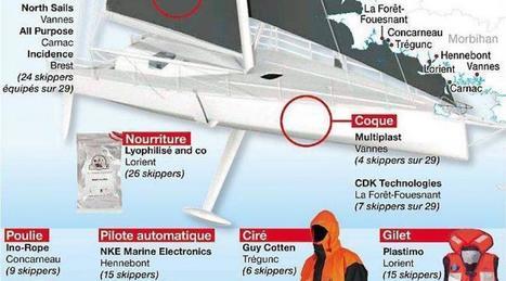 Les équipements du Vendée Globe produits par des entreprises bretonnes | Industrie du nautisme et de la plaisance | Scoop.it