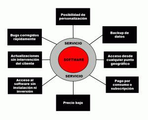#CloudComputing : ¿Quién es el que más se beneficia de las #SaaS ?   Jordi R Parera   Scoop.it
