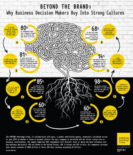 Infograph: Why culture is critical in pitching | Travel Sales and Marketing | Scoop.it