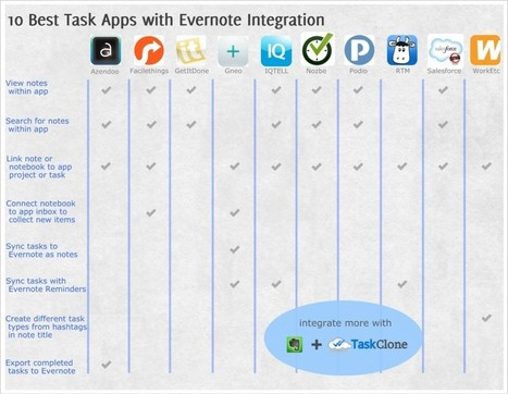 10 Best Task Apps with Evernote Integration - TaskClone Blog | iOS APPS and Mac Solutions - Making Life Better | Scoop.it