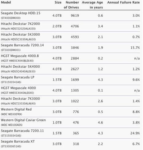 I migliori HARD DISK meccanici secondo il rapporto Backblaze Inc 2014. | recupero dati | Scoop.it