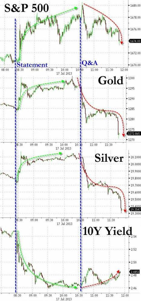 Market Update: Prepared Remarks 1 - 0 Q&A   Zero Hedge   Commodities, Resource and Freedom   Scoop.it