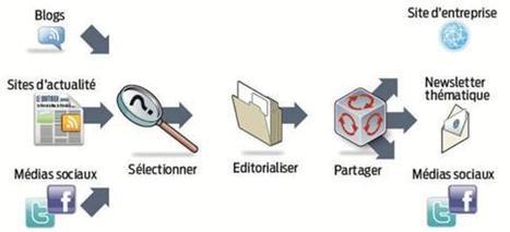 """Semaine 4 du MOOC #ITyPA : """"la VEILLE"""". Comment veillez-vous ?   Numeric World   Scoop.it"""