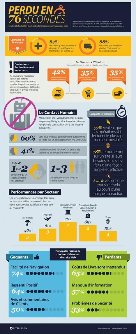 Infographie | Fidélisation client : tout se joue en 76 secondes | Time to Learn | Scoop.it