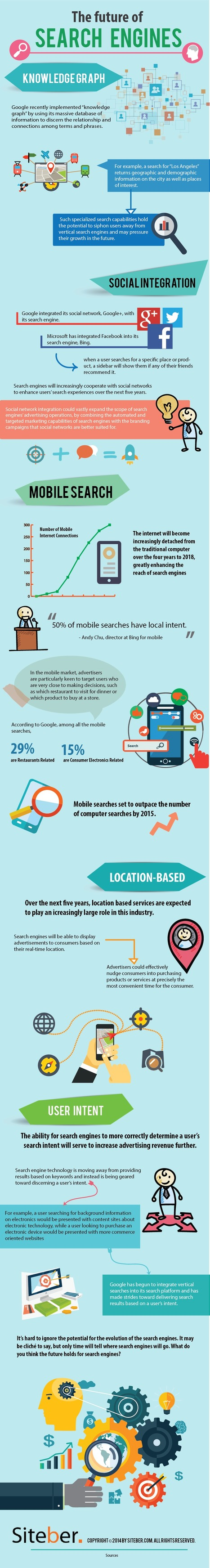 The Future of Search Engines [Infographic] - B2B Infographics | digital divide information | Scoop.it