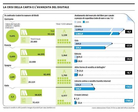 Infografica: la crisi della carta e l'avanzata dell'eBook | E-learning arts | Scoop.it