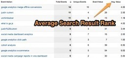 A New Method to Track Keyword Ranking using Google Analytics | Web Analytics and Web Copy | Scoop.it