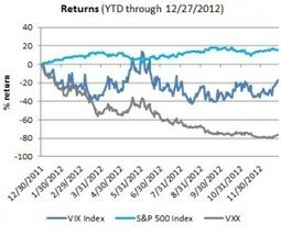 'Fiscal Cliff' Notes On Using VIX ETPs | Gestion de Portefeuille | Scoop.it