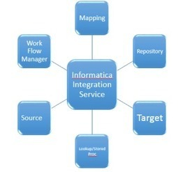Informatica PowerCenter Integration Service Architecture | Software engineering | Scoop.it