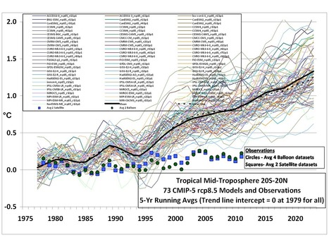 22 Very Inconvenient Climate Truths | Climate Change | Scoop.it