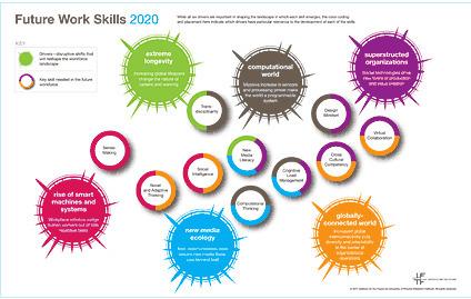 IFTF: Future Work Skills 2020 | 21st Century Skills | Scoop.it