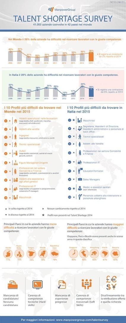 Le 10 professioni che il mercato cerca ma non trova #lavoro #job | ALBERTO CORRERA - QUADRI E DIRIGENTI TURISMO IN ITALIA | Scoop.it