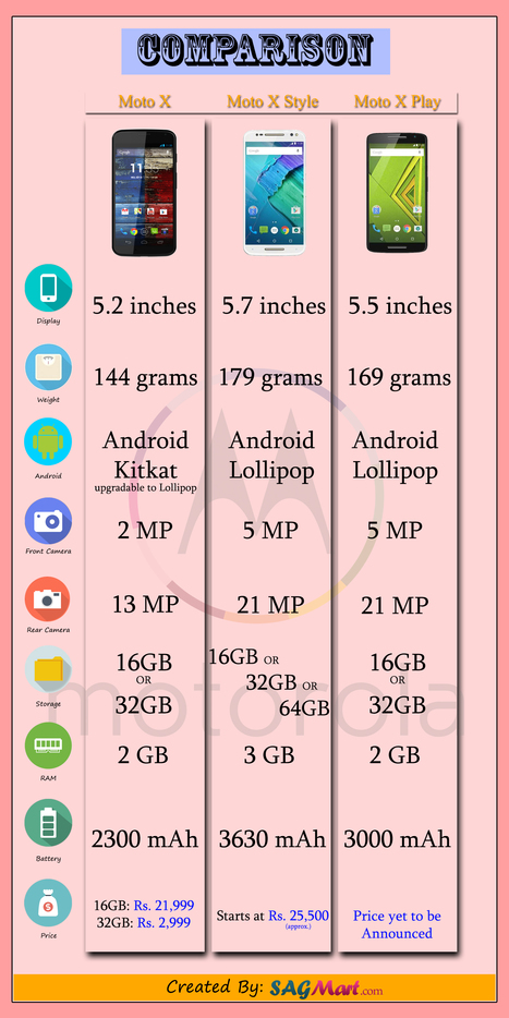 Compare Moto X vs Moto X Style vs Moto X Play- Infographic | SAGMart | Android Mobile Phones | Scoop.it