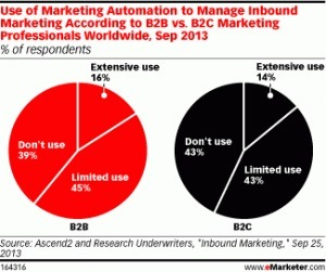 Marketing Automation Has Plenty of Room for Growth - Marketing Pilgrim | #TheMarketingAutomationAlert | The Marketing Technology Alert | Scoop.it