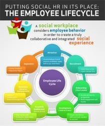 Putting Social HR in Its Place: The Employee Lifecycle | Social Mercor | Scoop.it