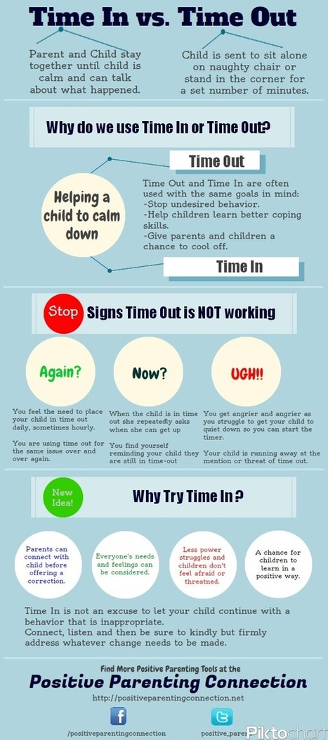 """3 thoughts on """"Positive Parenting Tools: Time In vs. Time Out"""" 