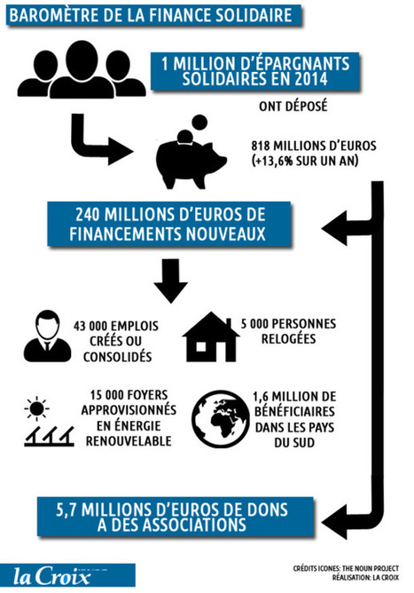 La finance solidaire, vecteur de cohésion sociale | Investissements responsables & financements participatifs | Scoop.it
