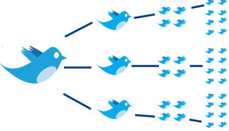 Twitter Marketing - Conheça os 20 Nãos do Twitter | Social Media | Scoop.it