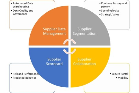 Seven Keys to Scaling Your Supplier Scorecarding Program | Information and Insights from Halo Business Intelligence | Scoop.it