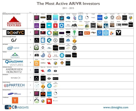 The Most Active Investors In Augmented/Virtual Reality And Their Companies In One Infographic | 4D Pipeline - trends & breaking news in Visualization, Mobile, 3D, AR, VR, and CAD. | Scoop.it