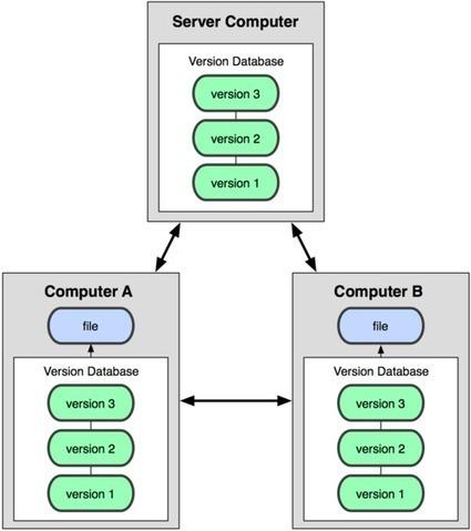 Git - 버전 관리란?   software development   Scoop.it