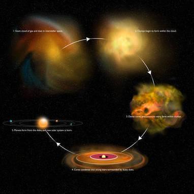 Actualité > La formation des coeurs préstellaires sous l'oeil d'Herschel | A la recherche des extraterrestres | Scoop.it