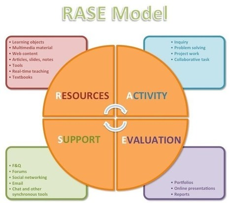 About RASE Pedagogical Model - Moodle and Pedagogical Design Workshop | Blended classroom | Scoop.it
