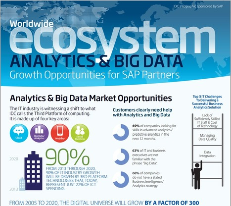 IDC Marks Big Data Analytics for Explosive Growth | Future of Cloud Computing and IoT | Scoop.it
