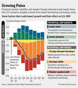 Oh, the Woes of Global Growth! | Growth Mania | Scoop.it